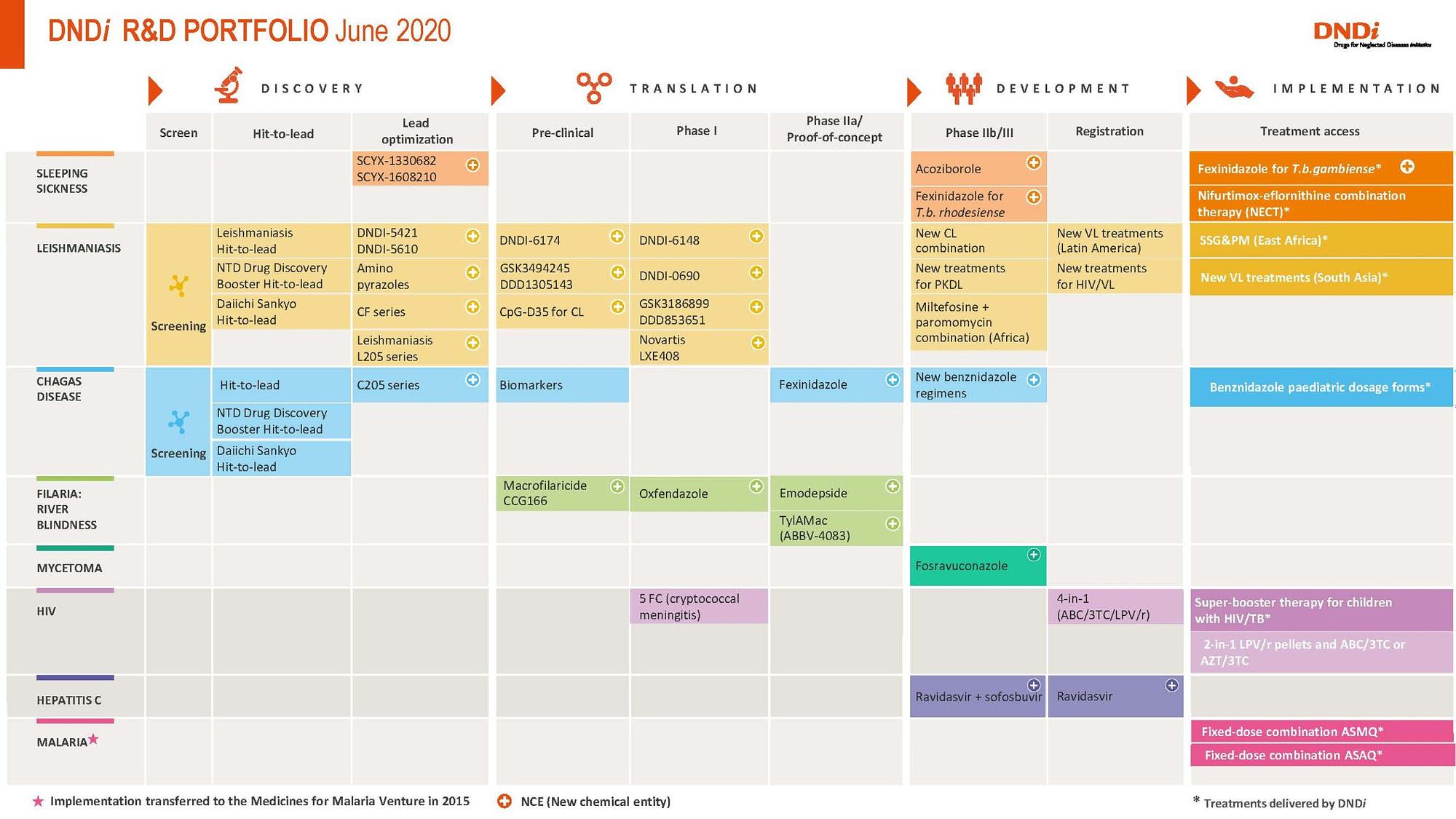DNDi R&D Portfolio June 2020
