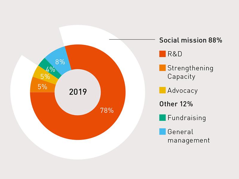 Social mission ratio 2019