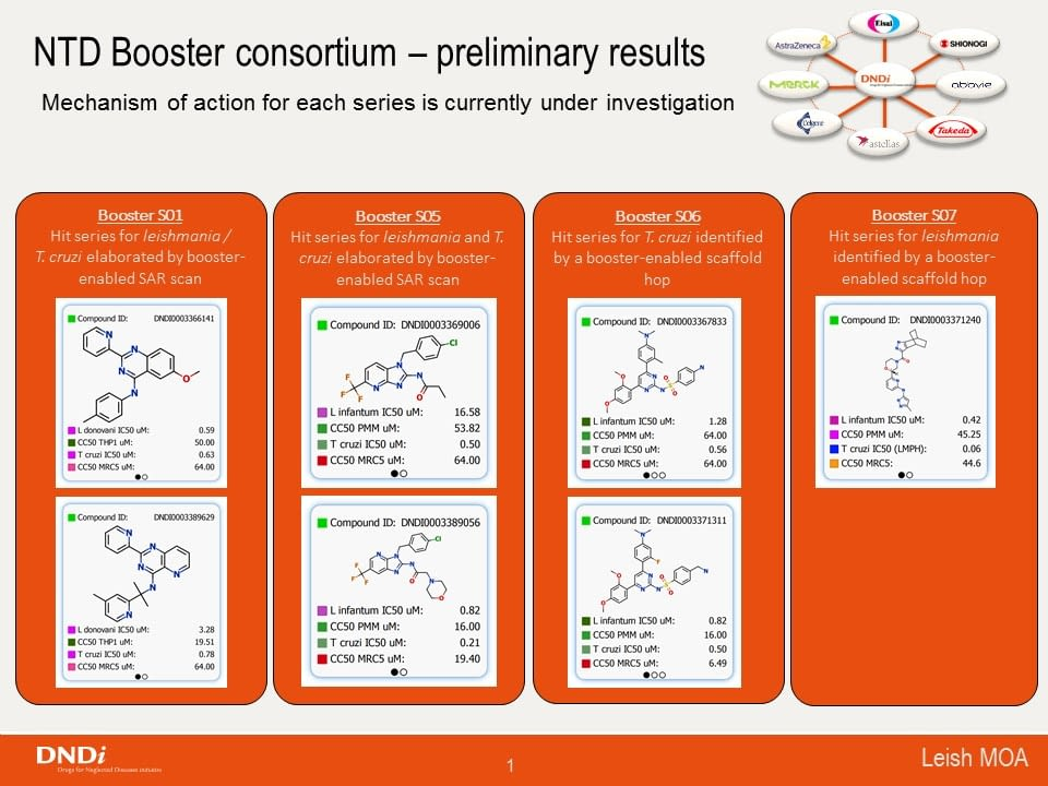 Drug Discovery Booster key results September 2019