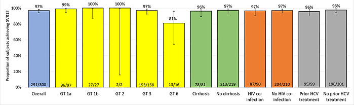 Figure: STORM-C-1 : SVR12 rates overall and per pre-defined sub groups-Intend to treat analysis
